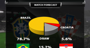 Brazil-Croatia-Match-Forecast